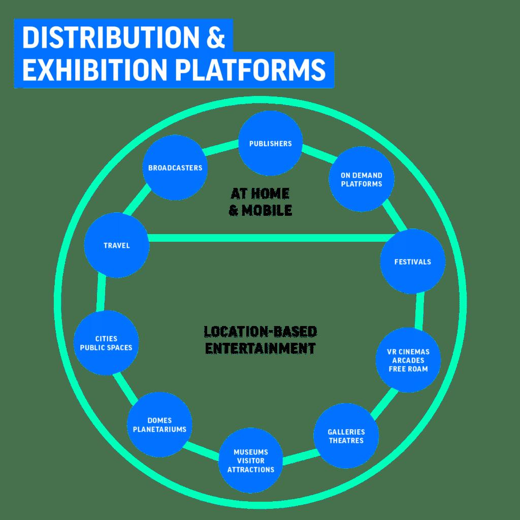 VRTL VR Distribution & exhibition platforms VR